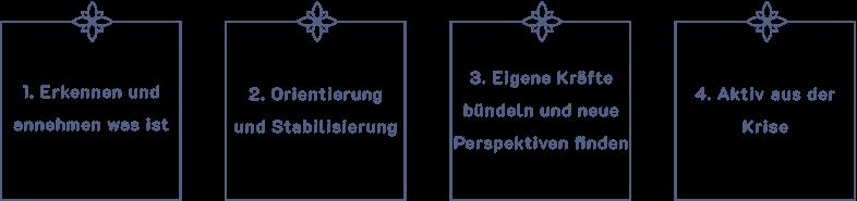 Homoeopathische-Praxis-Gilching-Homoeopathie-Schritte-aus-der-Krise